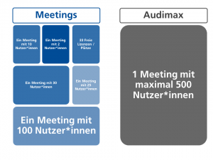 Meeting vs Audimax