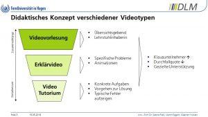 Videoformate