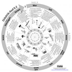 Grafische Darstellung des Didaktik-Rads
