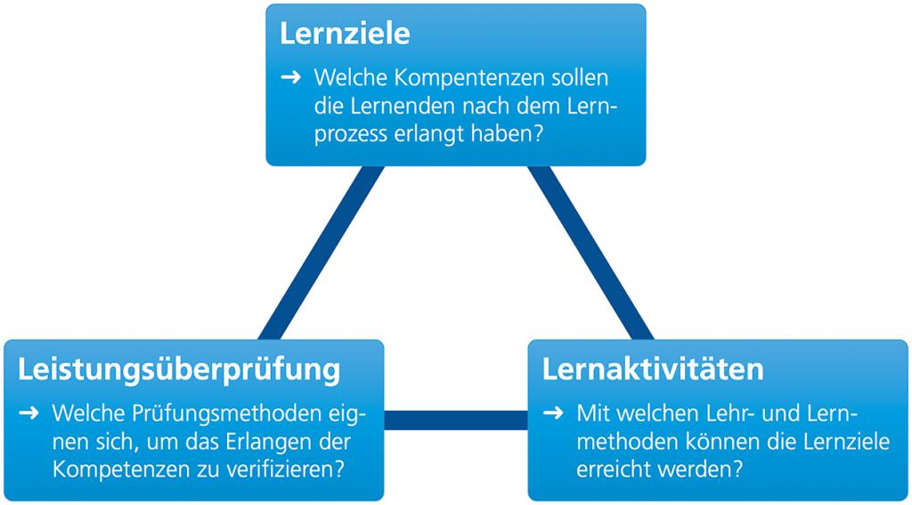 Diagramm Constructive Alignment mit Lernzielen, Lernaktivitäten und Leistungsüberprüfung