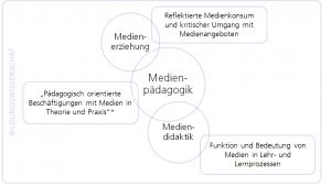 Grafische Darstellung der Positionierung der Mediendidaktik in der Erziehungswissenschaft