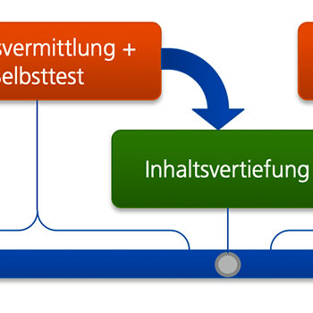Blended Learning Beitragsbild