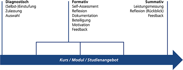 Assessment Einordnung