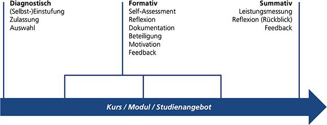Assessment Einordnung