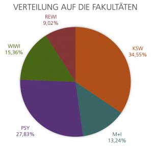 Verteilung der Teilnehmenden auf die Fakultäten