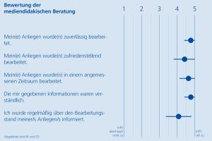 Diagramm Evaluation Medida