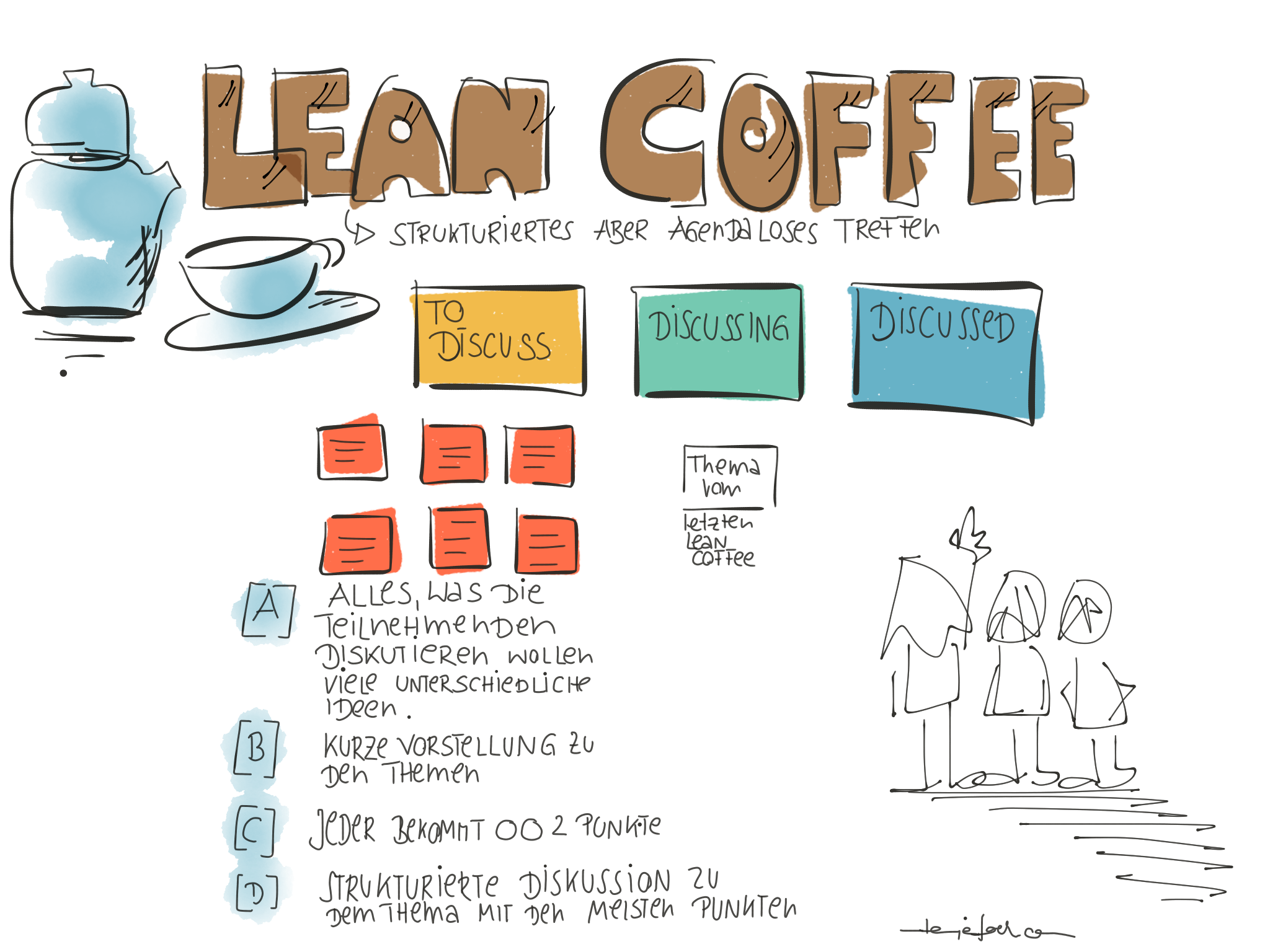 Ablauf eines Lean Coffes