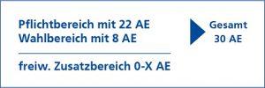 Struktur des B-O-L Zertifikatprogramms