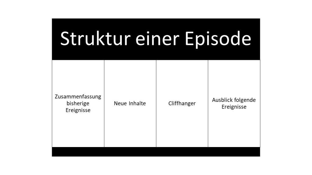 Symboldbild Struktur einer Doctor Who Episode