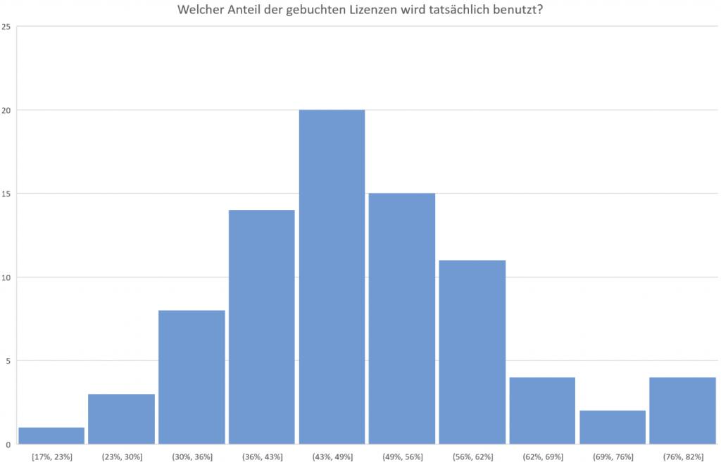 Anteile Buchungen und Belegungen.
