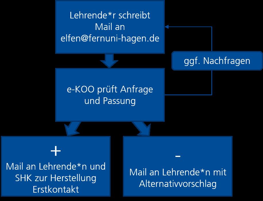 Grafische Darstellung des Ausleihprozesses einer ELFe