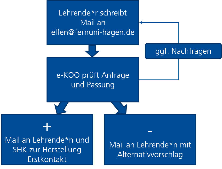 schematische Übersicht Prozess Unterstützung durch ELFen betragen