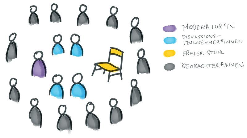 Illustration zur Methode Fishbowl, Beschreibung im Text