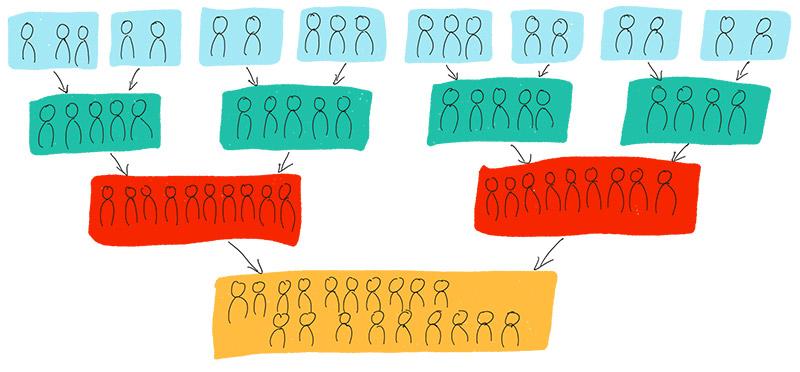 Illustration zur Methode Lawinendiskussion, Beschreibung im Text