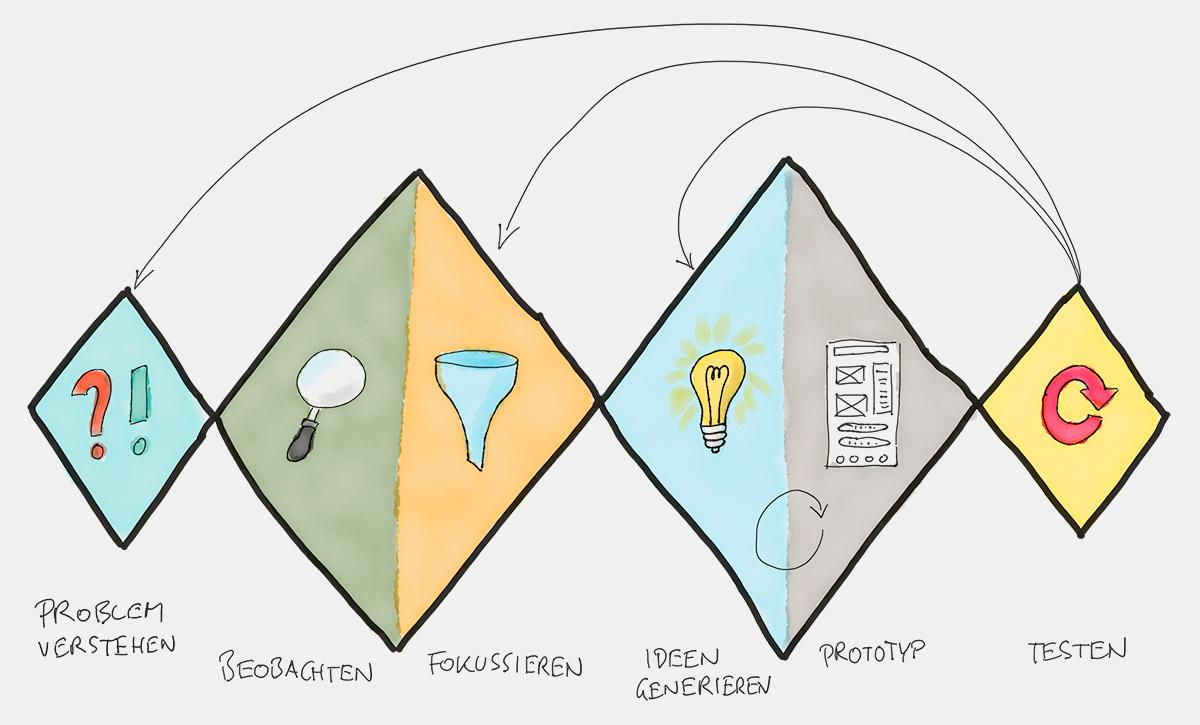 Illustration zum Design Thinking Prozess wie im Beitragstext beschrieben