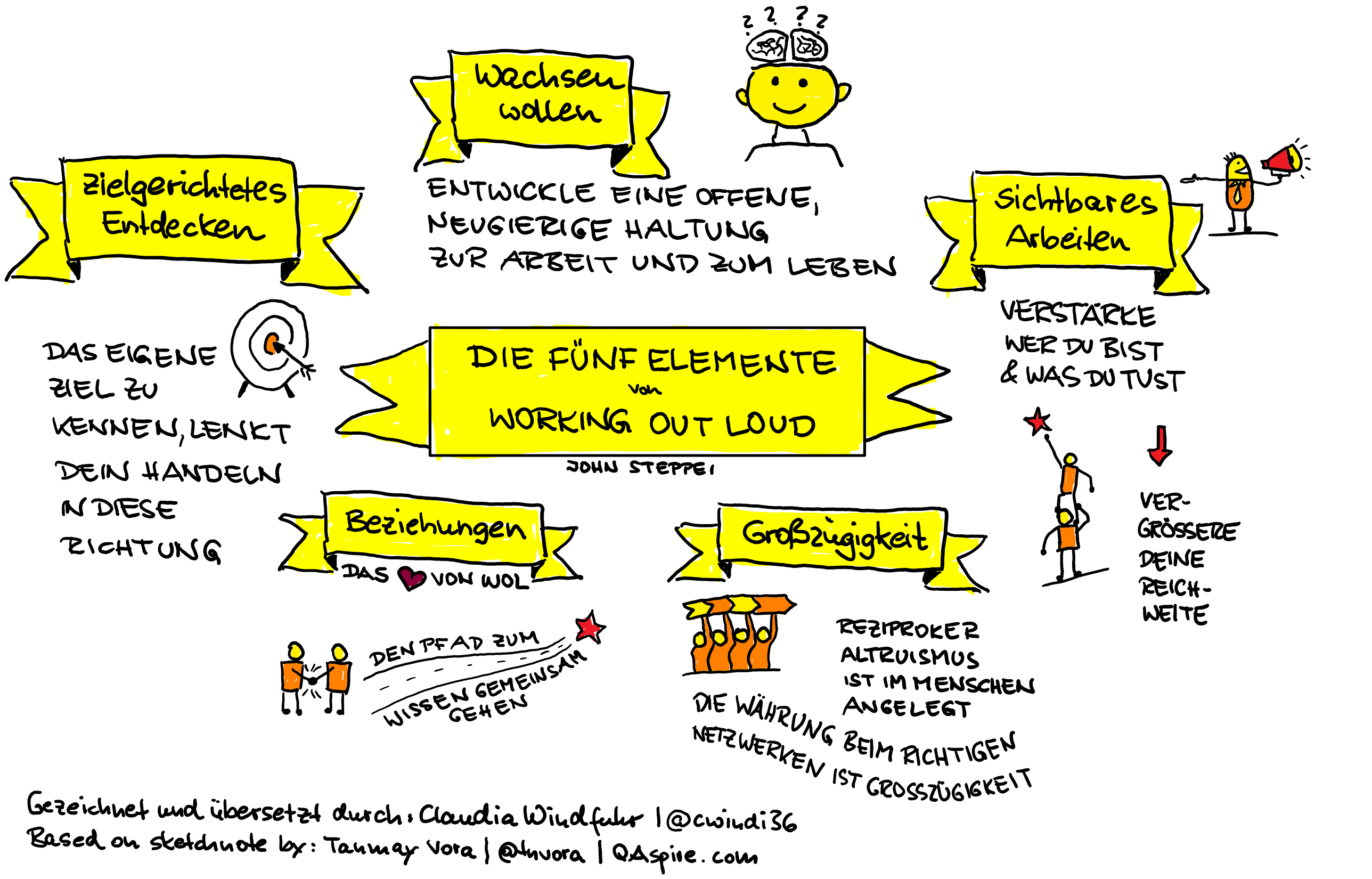 Fünf Elemente von Working Out Loud