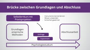 Strukturelle Einordnung des Selbstlernkurses